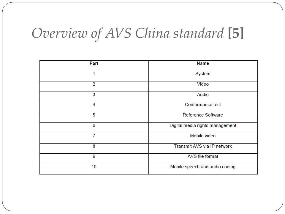 Overview of AVS China standard [5]